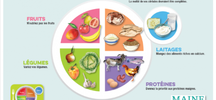 MyPlate in French